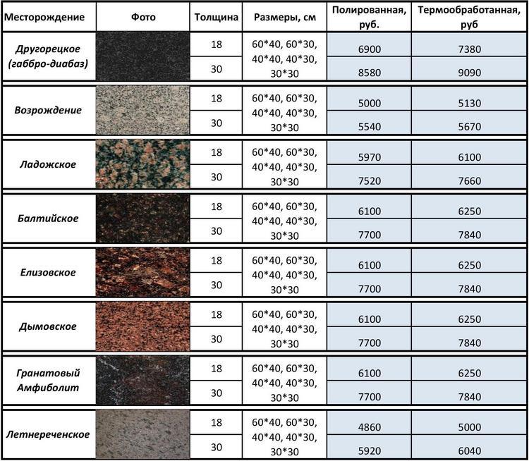 цены на плитку из природного камня